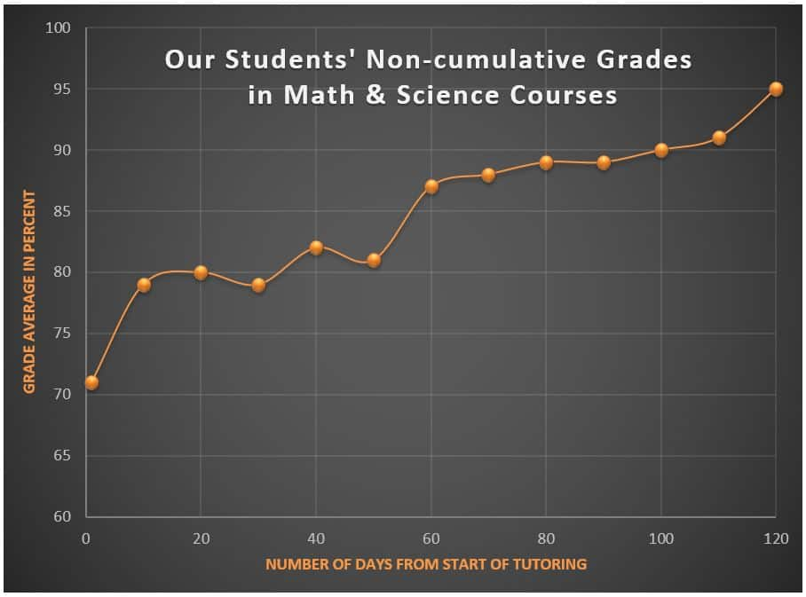 MathSmart Tutoring Student Results